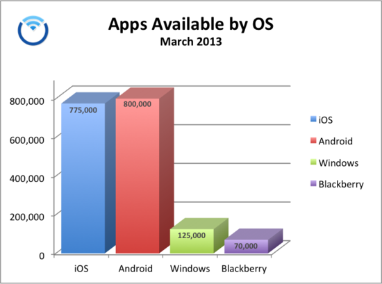 Apps-By-OS-March 2013 - ABI Research