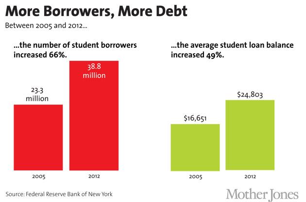 More Borrowers, More Debt