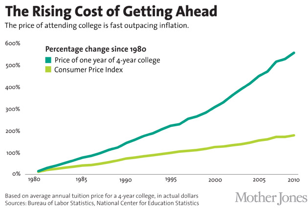 The Rising Cost of Getting Ahead