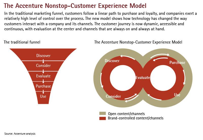Accenture Nonstop-Customer Experience Model - Accenture