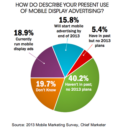 How Do You Describe Your Present Use of Mobile Display Advertising - 2013 Mobile Marketing Survey - Chief Marketer