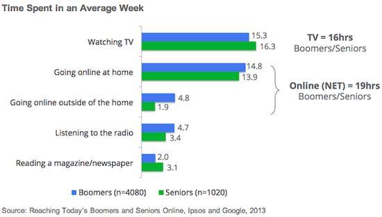 Boomer-time-spent-online-ipsos-google-2013