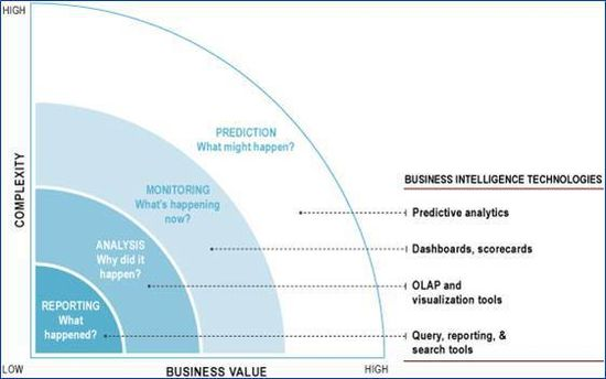 Business Value and Complexity of Business Intelligence Technologies - TDWI - April 2011