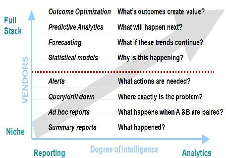 Business Intelligence Landscape