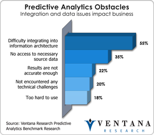 Predictive Analytics Obstacles - Ventana Research