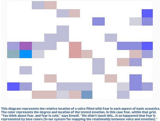 A Beyond Verbal voice pattern that shows blue colors like this one represents the emotion of fear