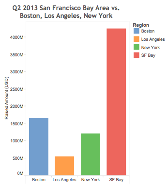 Q2 2013 San Francisco Bay Area VC Financings vs Boston, LA and New York