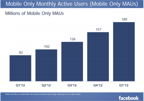 Facebook Mobile Only Mothly Active Users (MOMAUs) - Q1 2012 Through Q1 2013 - Facebook