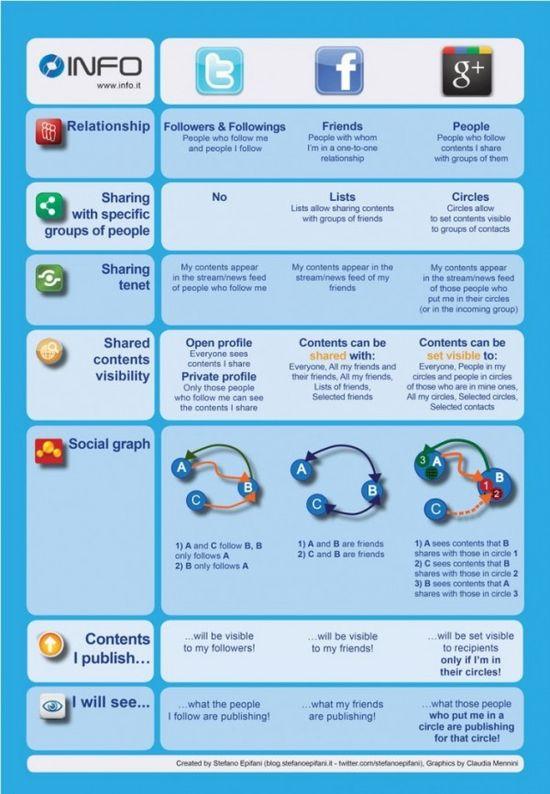 Google+ vs Twitter vs Facebook