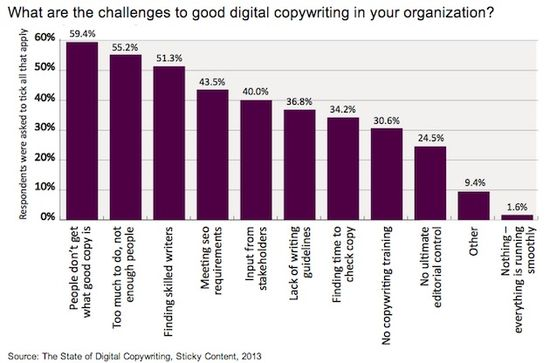 What Are The Challenges To Good Digital Copywriting In Your Organization