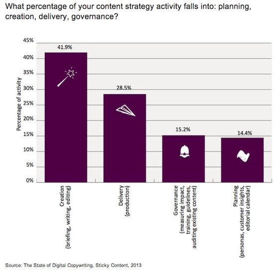 What Percentage Of Your Content Strategy Activity Falls Into -- Planning, Creation, Delivery, Governance