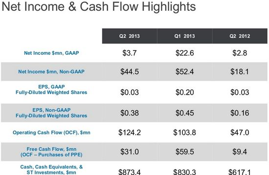 LinkedIn Net Income & Cash Flow Highlights in Millions - Q2 2013, Q1 2013 and Q2 2012 - LinkedIn