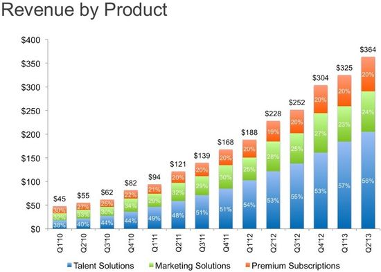 LinkedIn Revenues by Product by Quarter - Talent Solutions, Marketing Solutions and Premium Subscriptions - Q1 2010 Through Q2 2013 - LinkedIn