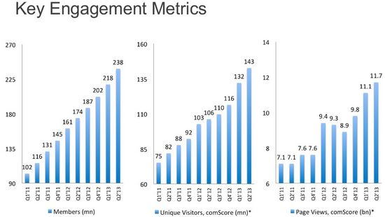 LinkedIn Key Engagement Metrics - No of Members, Unique Visitors and Page Views by Quarter - Q1 2011 through Q2 2013 - LinkedIn
