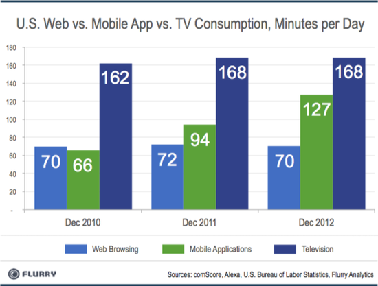 US Web vs Mobile vs Television Consumption - Minutes Per Day - Dec 2010, Dec 2011 and Dec 2012 - Flurry