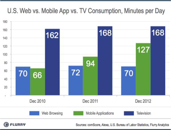 US Web vs Mobile vs Television Consumption - Minutes Per Day - Dec 2010, Dec 2011 and Dec 2012 - Flurry