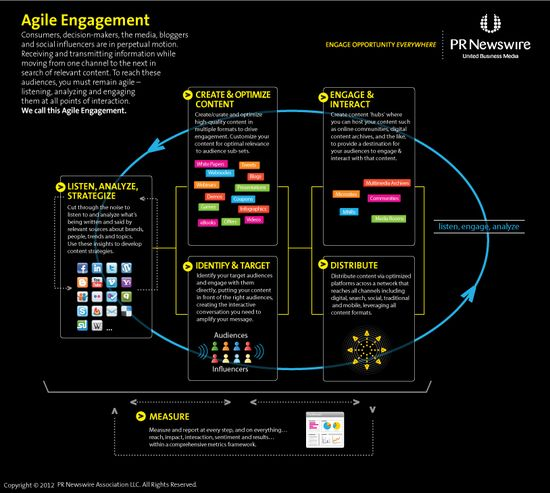 Agile Engagement Infographic