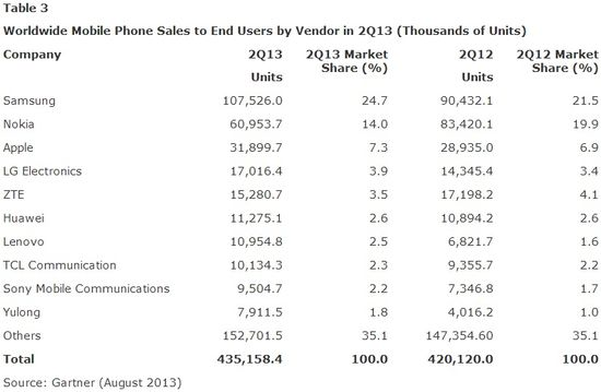 Worldwide Mobile Phone Sales to End Users by Vendor - Units Sold and Market Shares - Q2 2013 vs Q2 2012 - Gartner - August 2013