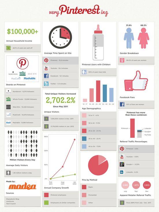 Pinterest Demographics 2013 - Modea