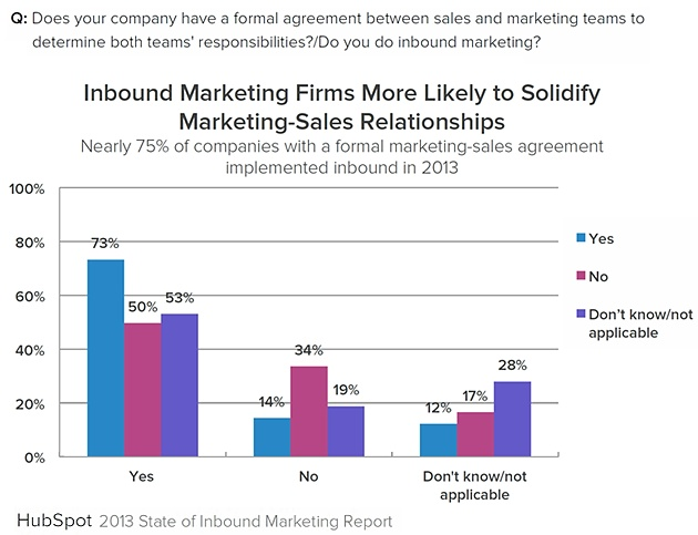 Inbound-firms-marketing-sales-agreement-2013-hubspot-state-of-inbound-marketing