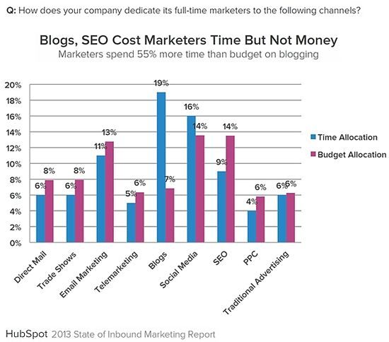 Inbound-marketing-channels-time-budget-allocation-2013-hubspot-state-of-inbound-marketing