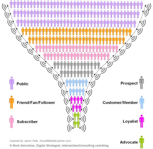 Social Media Engagement Funnel