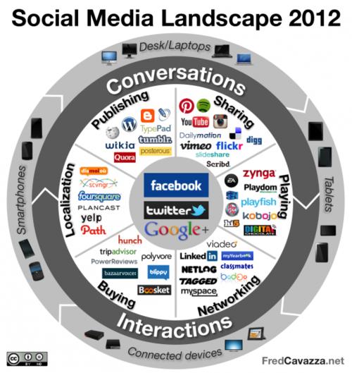Social Media Landscape 2012