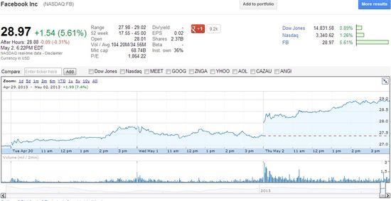 Facebook Inc (NASDAQ.FB) - Stock Price - Thursday, May 2, 2013 - Google Finance