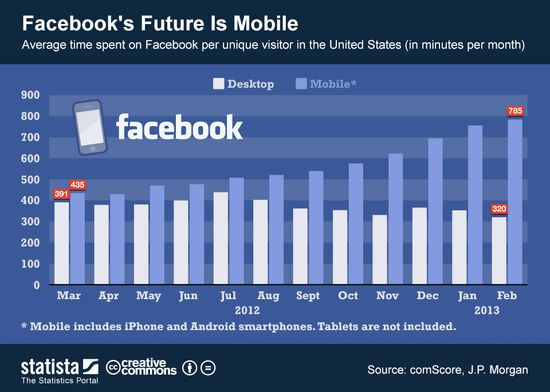 Facebook Minutes Per User Per Month - Desktop vs Mobile - March 2012 through February 2013 - Statista