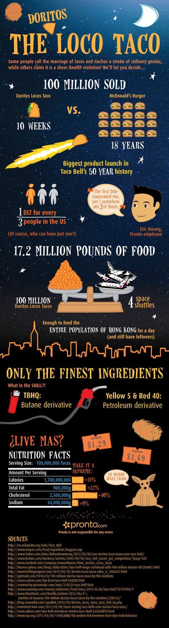 Taco Bell's Doritos Locos Taco Infographic