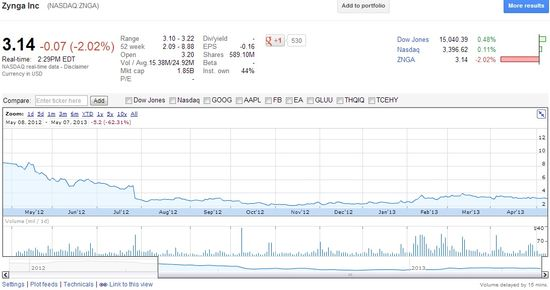 Zynga Inc (NASDAQ.ZNGA) - Stock Prices May 8, 2012 through May 7, 2013 - Google Finance