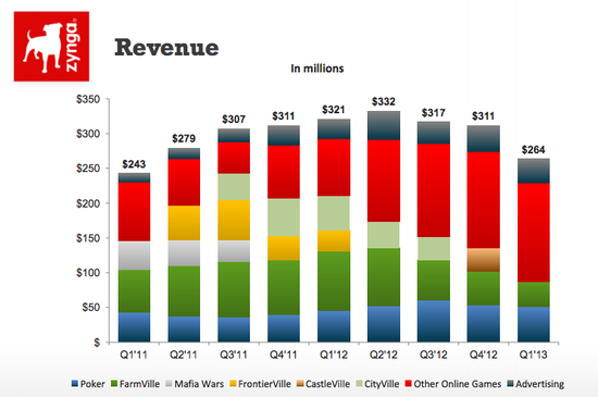 Zynga Revenues by Game Title - Q1 2011 through Q1 2013 - Zynga