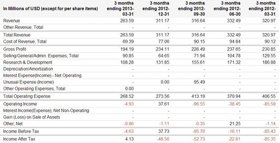 Zynga Inc -  Quarterly Income Statements - Quarters Ending 3-31-2012 through 3-31-2013 - Google Finance