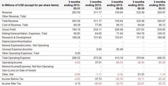 Zynga Inc -  Quarterly Income Statements - Quarters Ending 3-31-2012 through 3-31-2013 - Google Finance