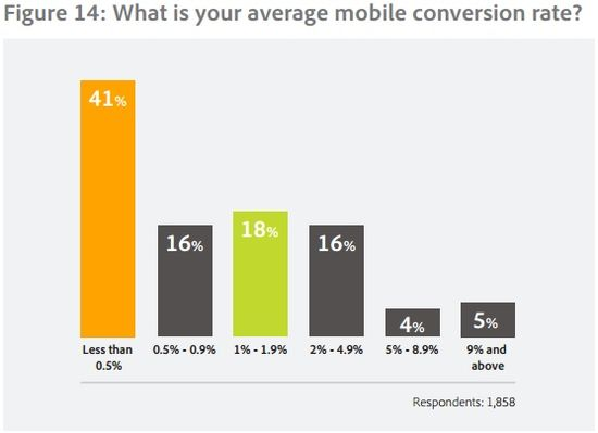 What is your average mobile conversion rate - Adobe