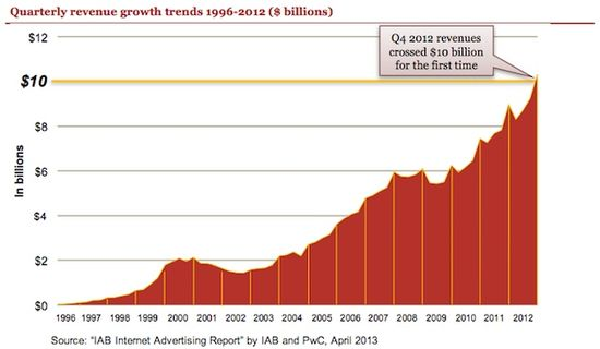 U.S. Mobile Ad Revenues and Growth Trends by Year and Q1 2012 - Years 1996 through Q4 2012 - IAB and PxC - April 2013