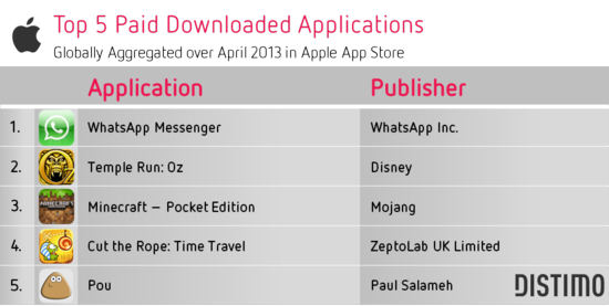 Top 5 Apple Paid Downloaded Apps - Distimo - April 2013