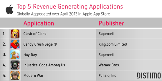 Top 5 Apple Revenue Generating Appliations - Distimo - April 2013