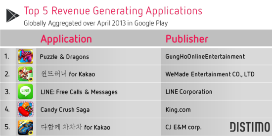 Top 5 Android Revenue Generating Applications - Distimo - April 2013
