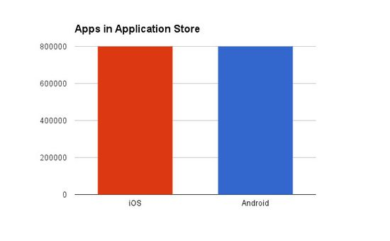 Apps in Apple Store (iOS) vs Google Play (Android) - March 2013
