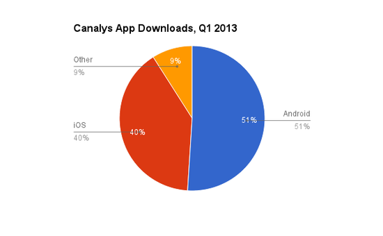 Canalys App Share of Downloads by Platform - iOS, Android and Other - March 2013