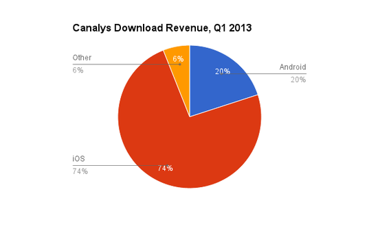 Canalys App Share of Download Revenues by Platform - iOS, Android and Other - March 2013