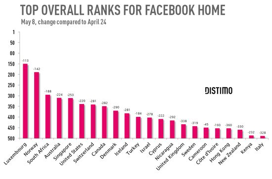 Facebok Home App - Ranking Declines by Selected Countries - Distimo