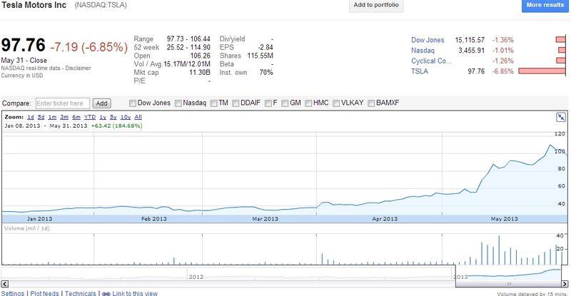 Tesla Motors Inc (NASDAQ.TSLA) Share Prices - YTD January 8, 2013 through May 31, 2013 - Google Finance