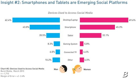 Insight #2 - Smartphones and Tablets Are Emerging Social Platforms - Burst Media - Aprl 2013
