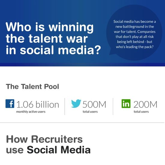 Whos-winning-the-talent-war-in-social-media-RecruitLoop-sq