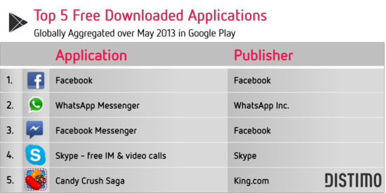Top 5 Free Downloaded Applications - Globally Aggregated Over May 2013 In the Google Play - Distimo May 2013
