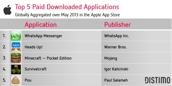 Top 5 Paid Downloaded Applications - Globally Aggregated Over May 2013 In the Apple App Store - Distimo May 2013