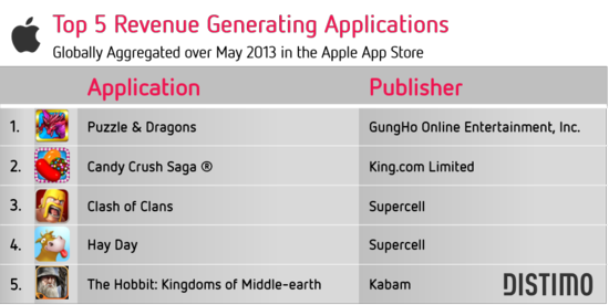 Top 5 Revenue Generating Applications - Globally Aggregated Over May 2013 In the Apple App Store - Distimo May 2013