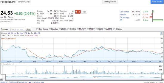 Facebook Inc (FB.NASDAQ) - Stock Price on June 21, 2013 - Google Finance